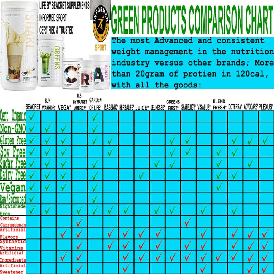 Life By Seacret Supplements Compared To Leading Industry Brands. LIFE BY SEACRET NUTRITIONAL SUPPLEMENTS CHART COMPARING TO 15 OTHER DIRECT SUPPLEMENT COMPANIES WHICH GIVE A SIDE BY SIDE COMPARISON OF PRODUCTS FROM COMPETITORS. SEACRET BRINGS YOU THE BEST NUTRITIONAL HEALTH SUPPLEMENTS IN THIS SIDE BY SIDE COMPARISON.